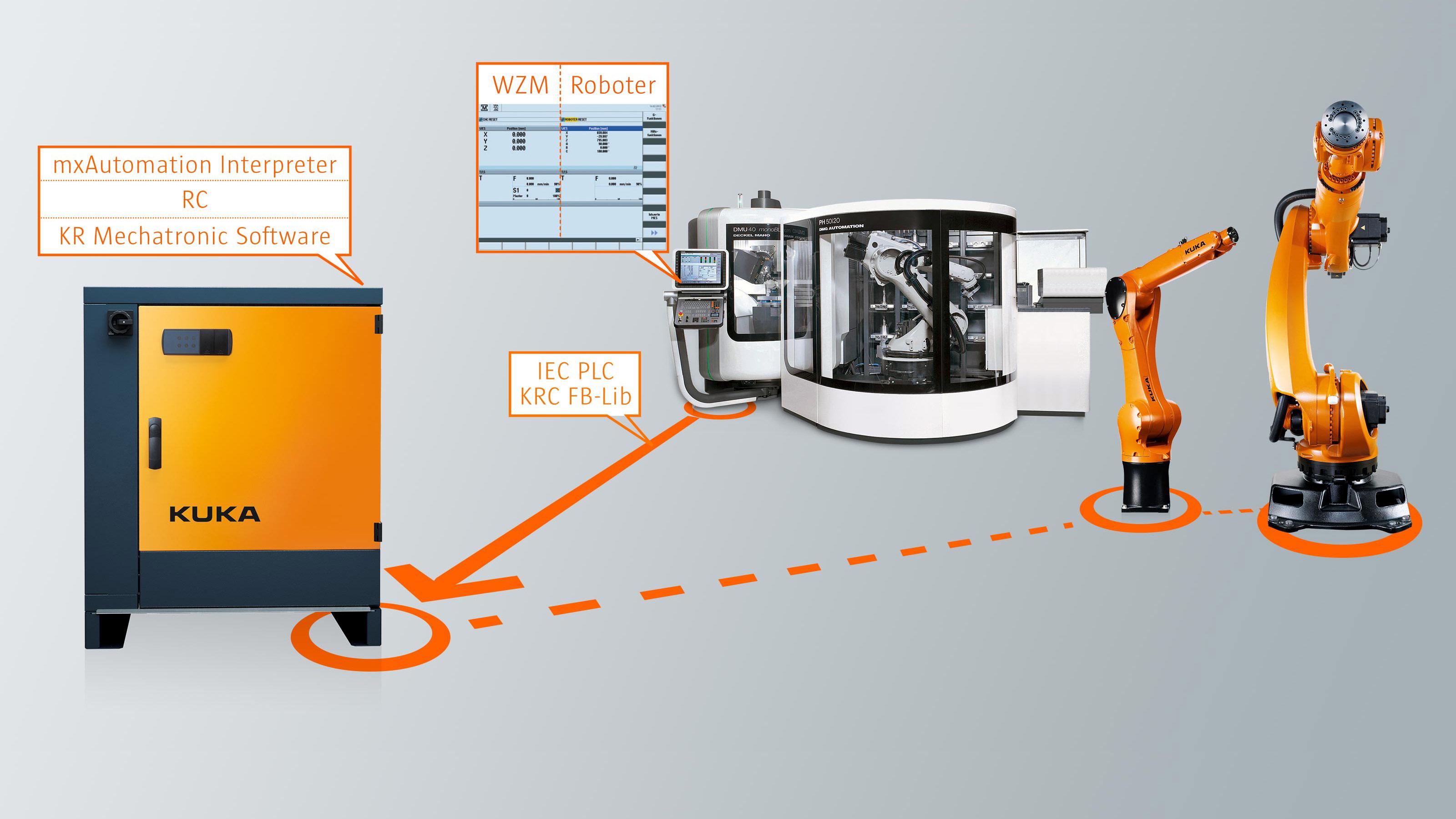 KUKA PLC mxAutomation | KUKA AG